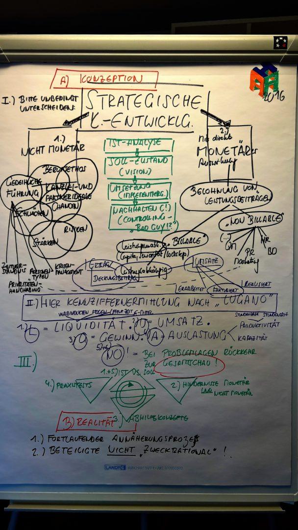 aHa Pinboard-Skizze monetäre strategische KE